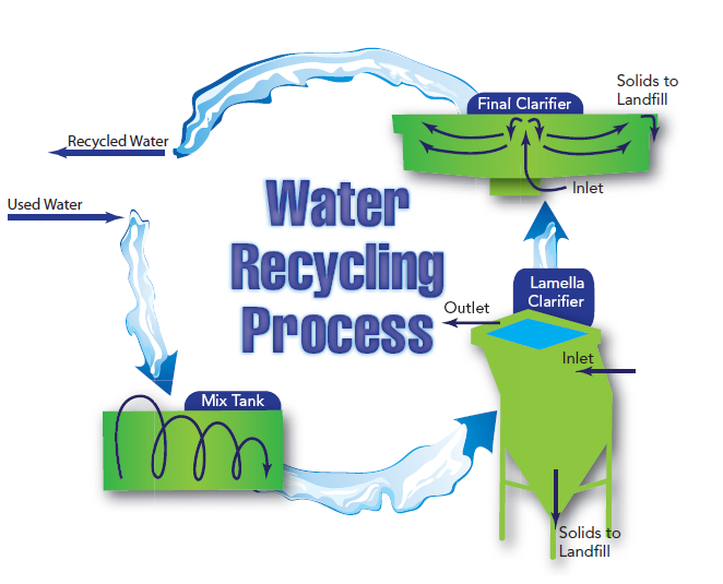 Drilling Down: Water Recycling - Well Said